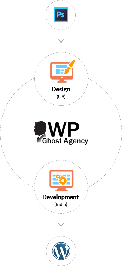 WP Ghost Agency